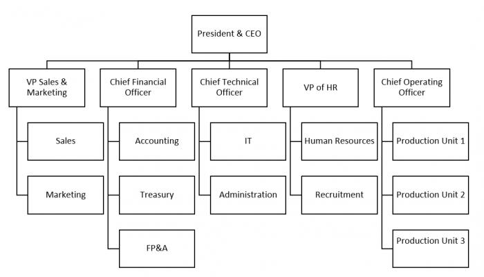 Organization Charts_1