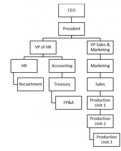 Organization Charts_3